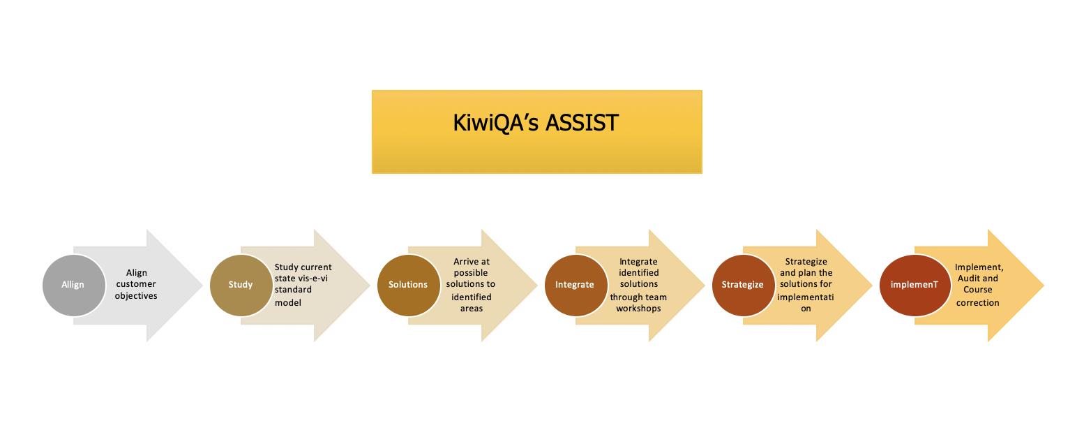 ASSIST Framework