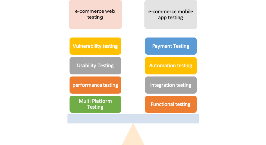 e-commerce testing