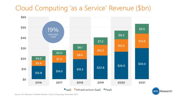 Cloud Computing as a Service Revenue