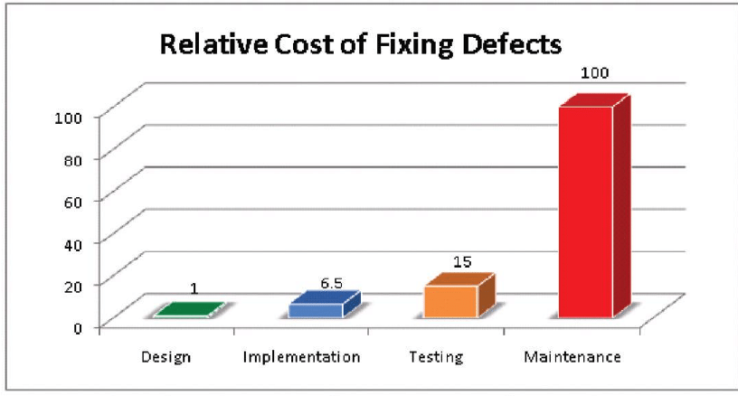IBM System Science Institute Relative Cost of Fixing Defects