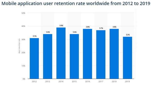App user retention rate